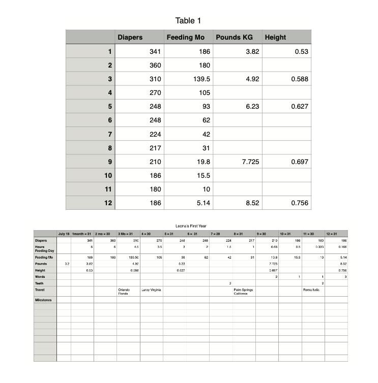 gathered data